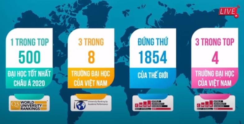Đại học Duy Tân nằm trong top nhiều bảng xếp hạng trong và ngoài nước